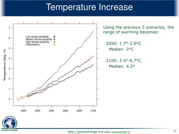 Temperature Increase