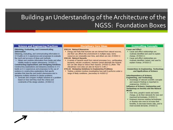 Building an Understanding of the Architecture of the NGSS:  Foundation Boxes