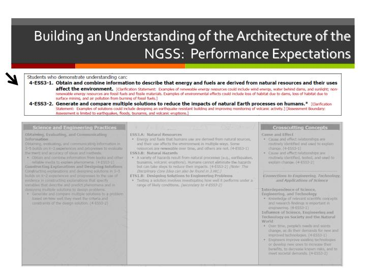 Building an Understanding of the Architecture of the