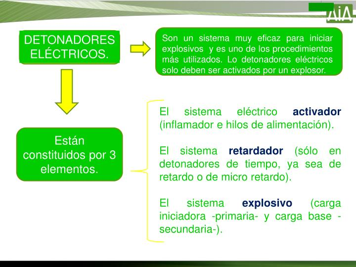 DETONADORES ELÉCTRICOS.