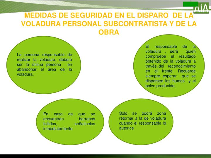 MEDIDAS DE SEGURIDAD EN EL DISPARO  DE LA VOLADURA PERSONAL SUBCONTRATISTA Y DE LA OBRA