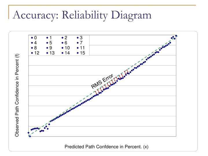 Accuracy: Reliability Diagram