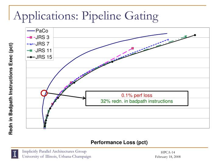 Applications: Pipeline Gating