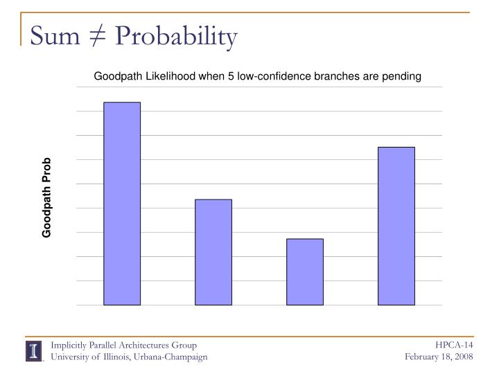 Sum ≠ Probability