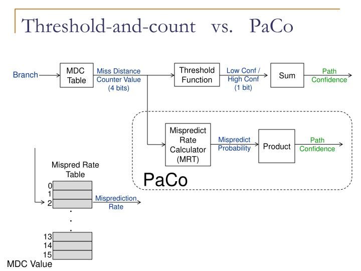 Threshold-and-count   vs.   PaCo