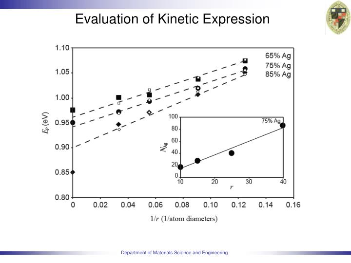 Evaluation of Kinetic Expression