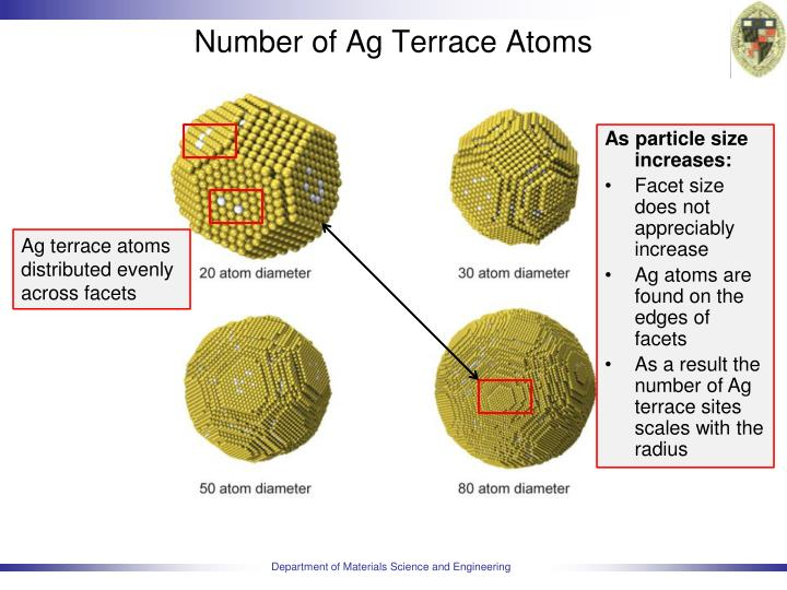 Number of Ag Terrace Atoms