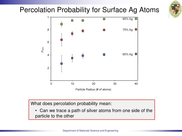Percolation Probability for Surface Ag Atoms