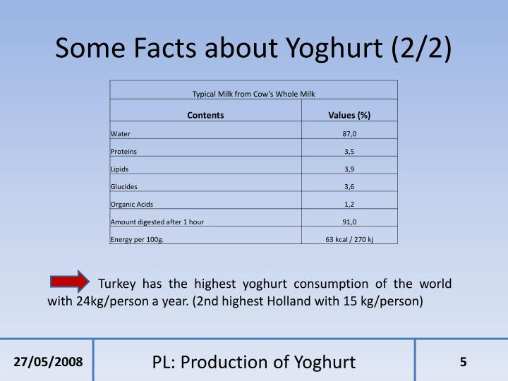 Some Facts about Yoghurt (2/2)