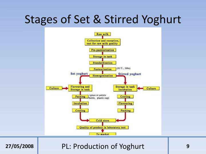 Stages of Set & Stirred Yoghurt