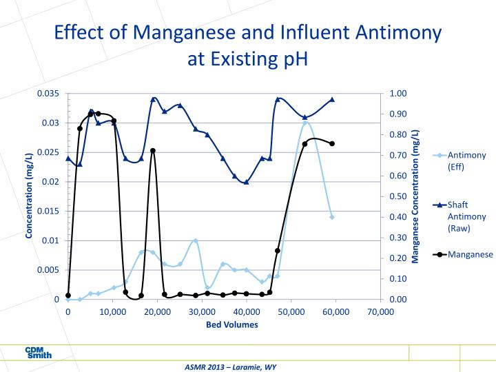 Effect of Manganese and Influent Antimony