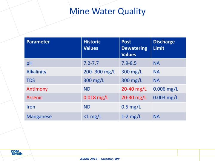 Mine Water Quality