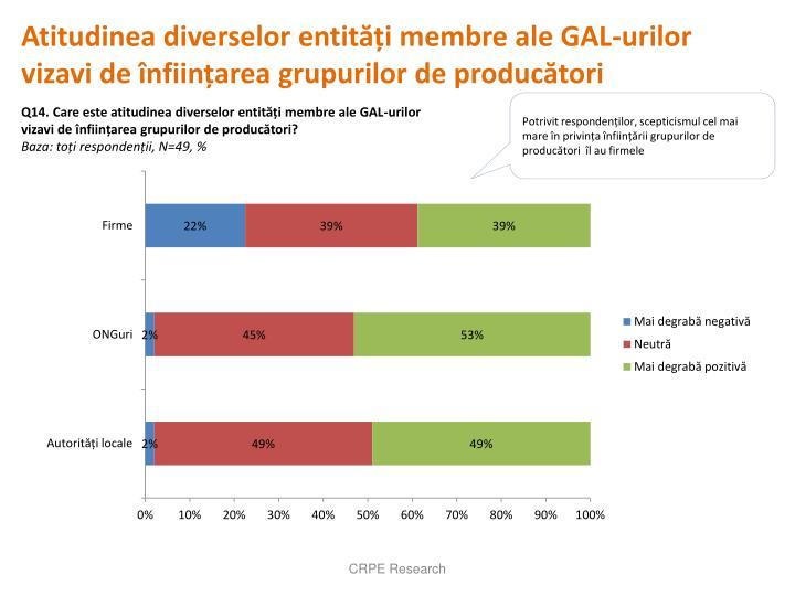 Atitudinea diverselor entități membre ale GAL-urilor vizavi de înființarea grupurilor de producători