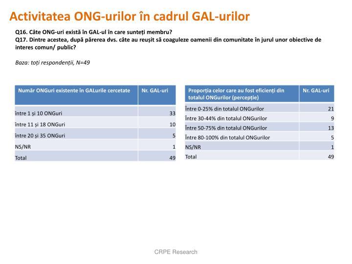 Activitatea ONG-urilor în cadrul GAL-urilor