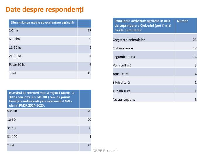 Date despre respondenți