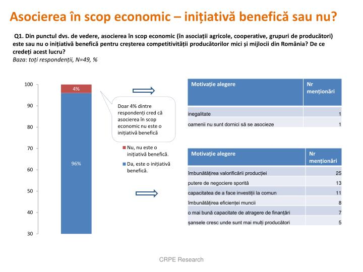 Asocierea în scop economic – inițiativă benefică sau nu?