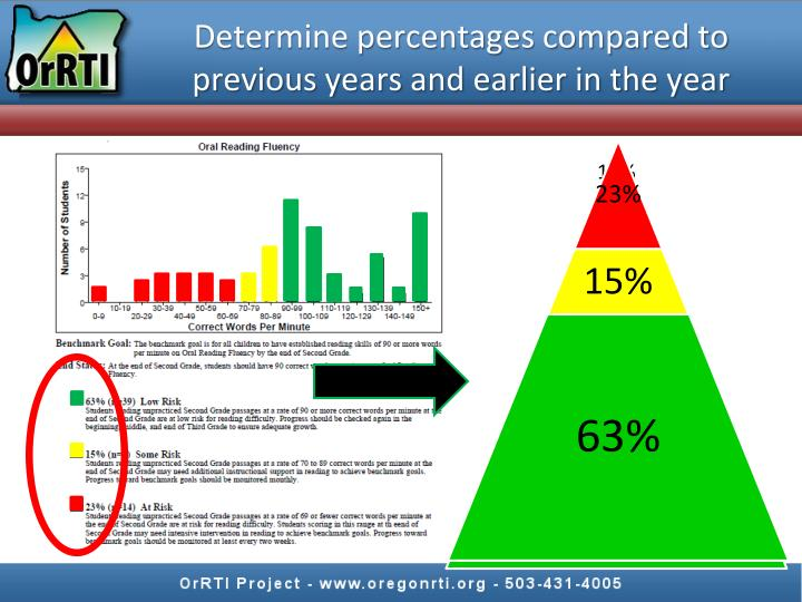 Determine percentages compared to previous years and earlier in the year
