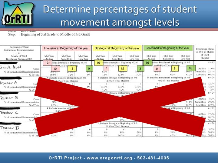 Determine percentages of student movement amongst levels