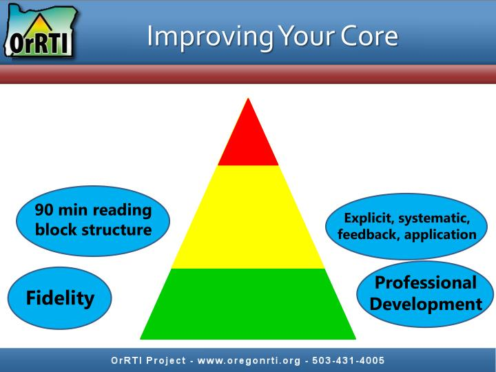 Improving Your Core