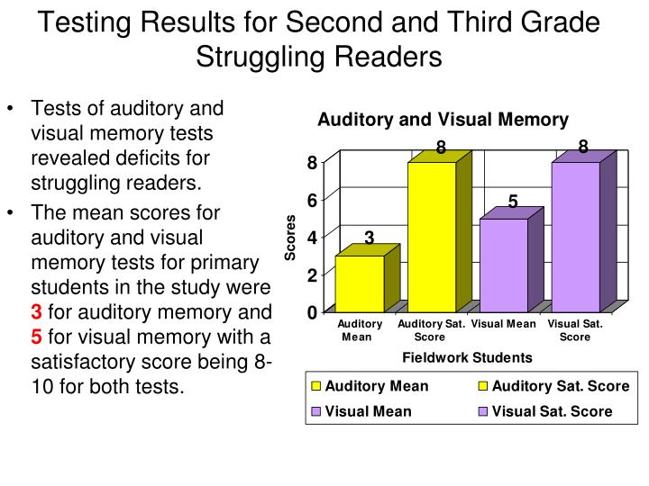 Testing Results for Second and Third Grade Struggling Readers
