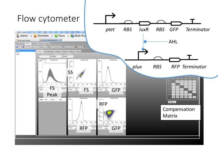 Flow cytometer