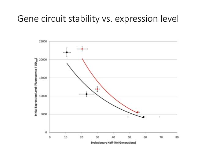 Gene circuit stability vs. expression level