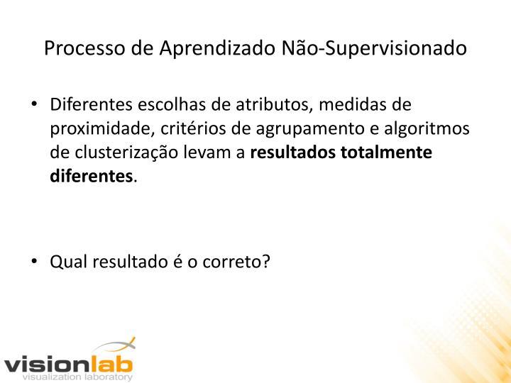 Processo de Aprendizado Não-Supervisionado