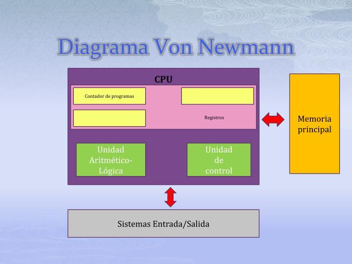 Diagrama Von