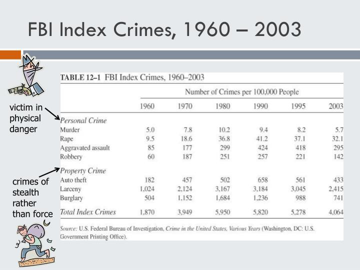 FBI Index Crimes, 1960 – 2003