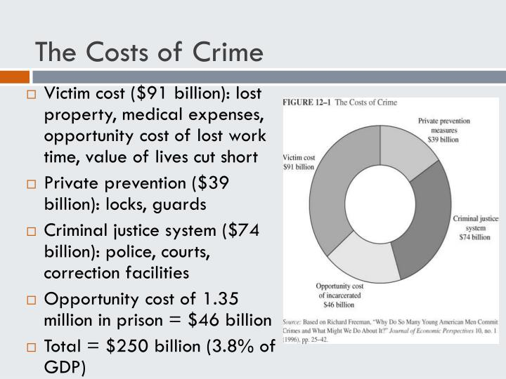 The Costs of Crime