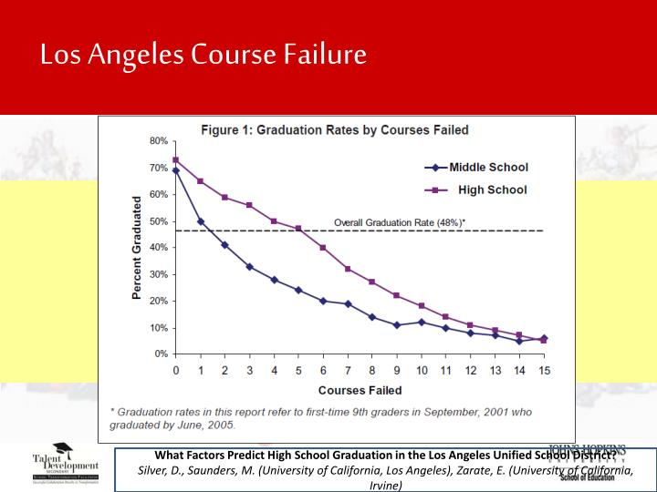 Los Angeles Course Failure