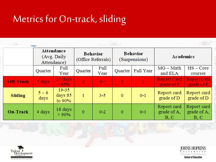 Metrics for On-track, sliding