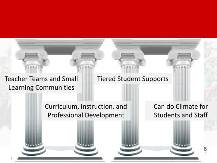 Teacher Teams and Small Learning Communities
