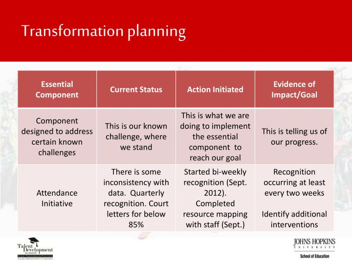 Transformation planning