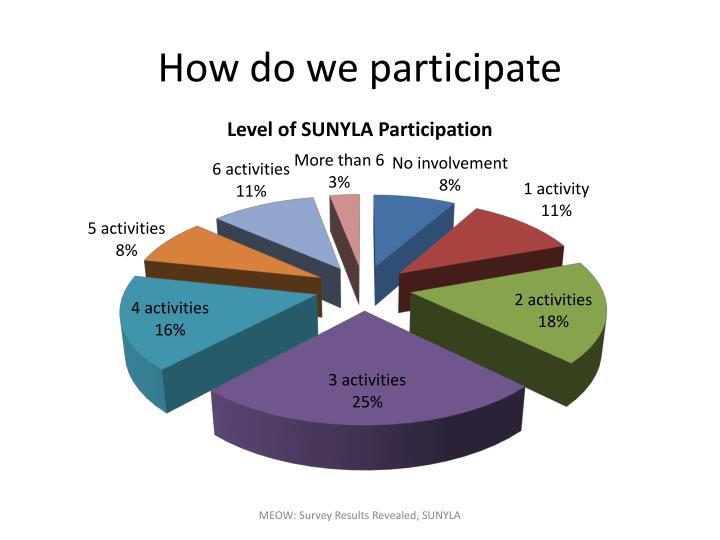 How do we participate