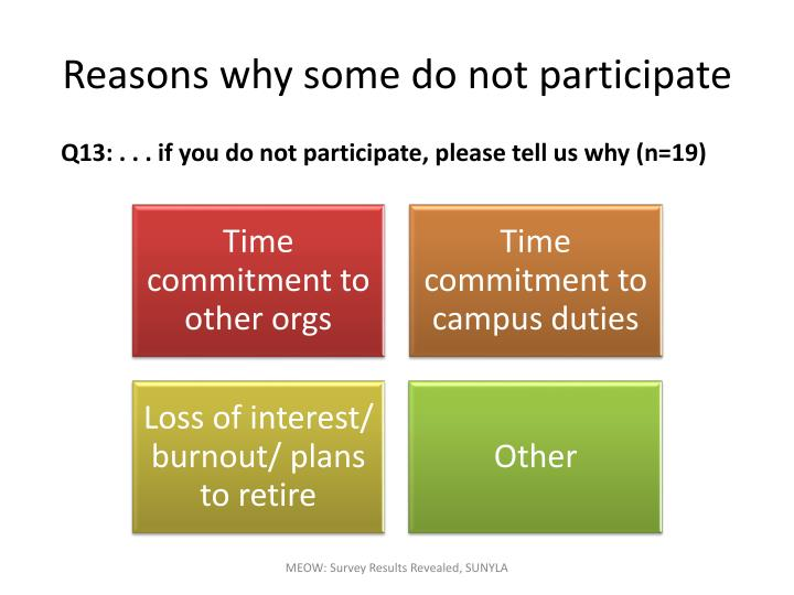 Reasons why some do not participate