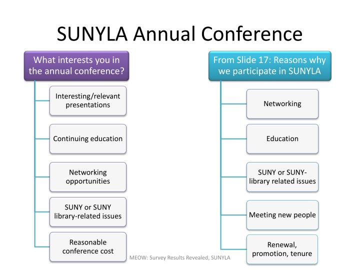 SUNYLA Annual Conference