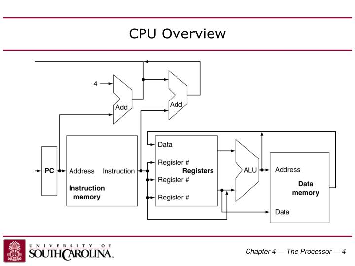 Chapter 4 — The Processor —