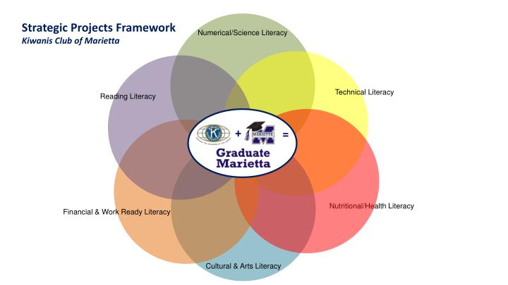 Strategic Projects Framework