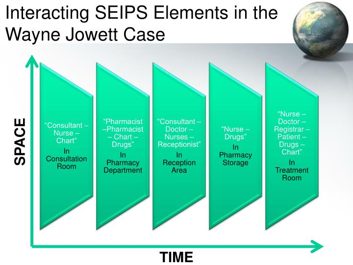 Interacting SEIPS Elements in the Wayne Jowett Case