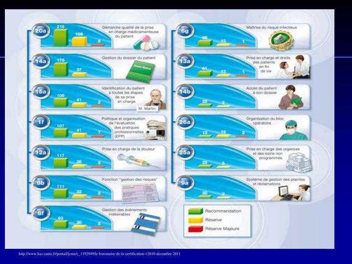 http://www.has-sante.fr/portail/jcms/c_1192949/le-barometre-de-la-certification-v2010-decembre-2011