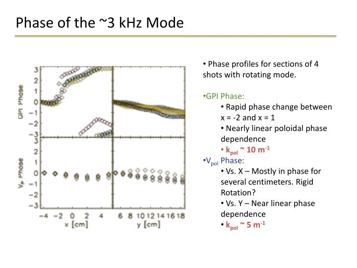Phase of the ~3 kHz Mode
