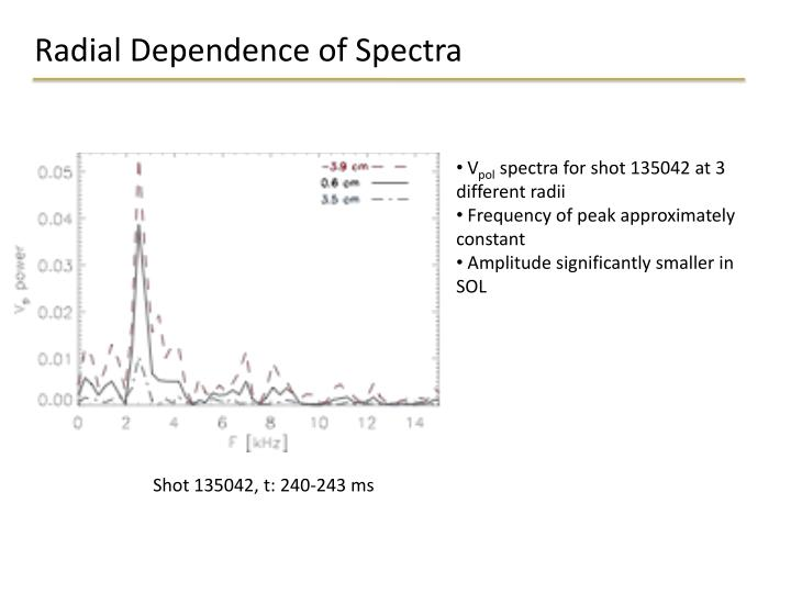 Radial Dependence of Spectra