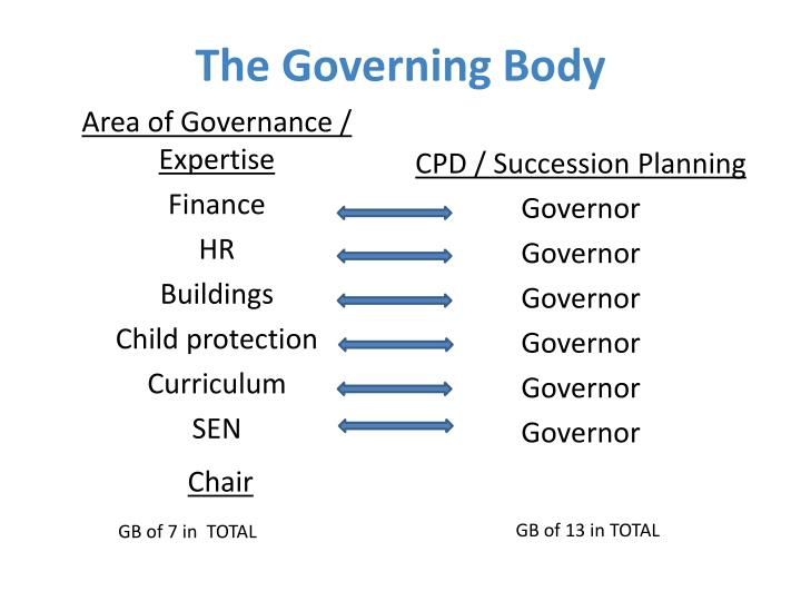 The Governing Body