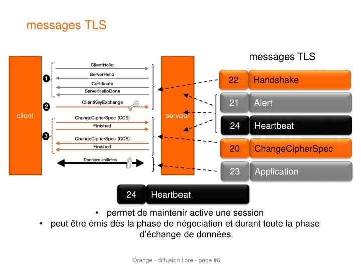 messages TLS
