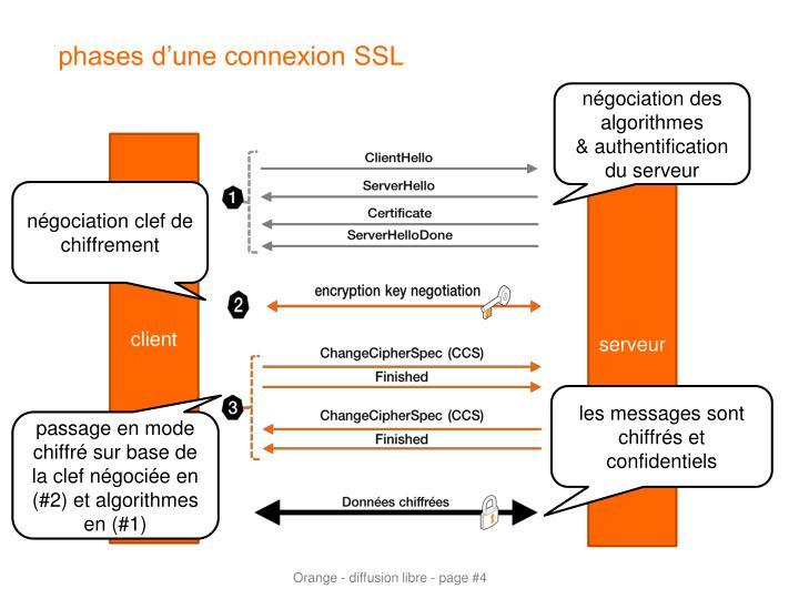 phases d'une connexion SSL