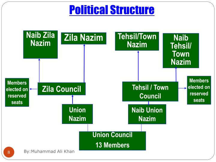 Naib Zila Nazim