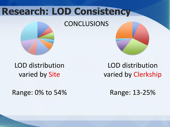 Research: LOD Consistency