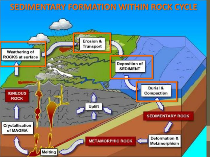 SEDIMENTARY FORMATION WITHIN ROCK CYCLE