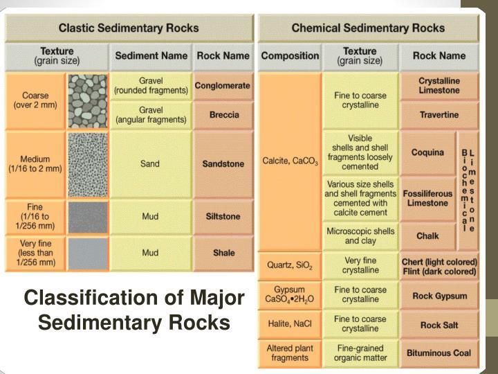 Classification of Major Sedimentary Rocks
